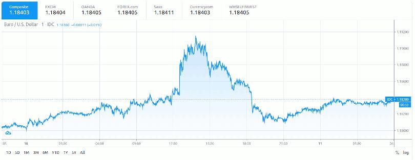 ECB Euro USD