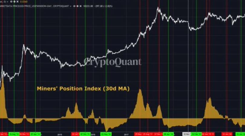 górnicy bitcoina