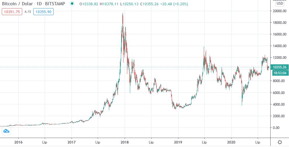 wykres BTC