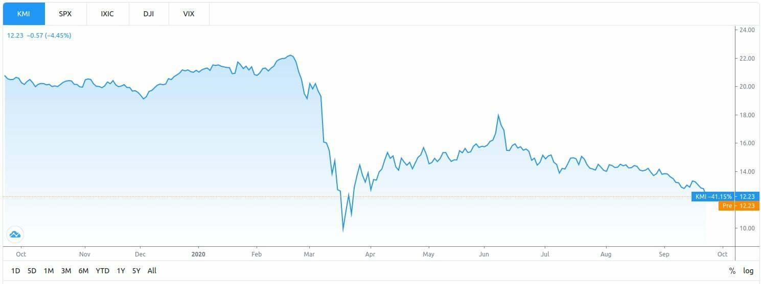 Fed rynki KMI