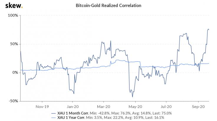korelacja między bitcoinem a złotem