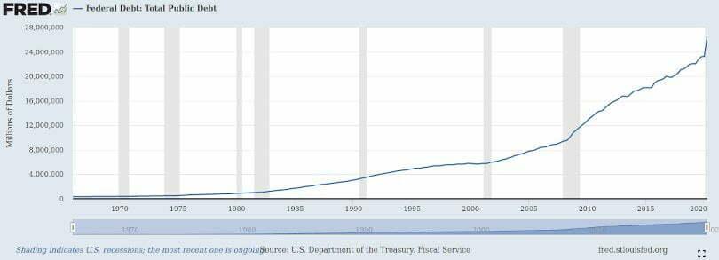 pakiet pomocowy USA skala długu