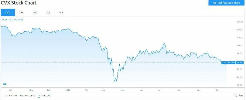ropa w górę a CVX