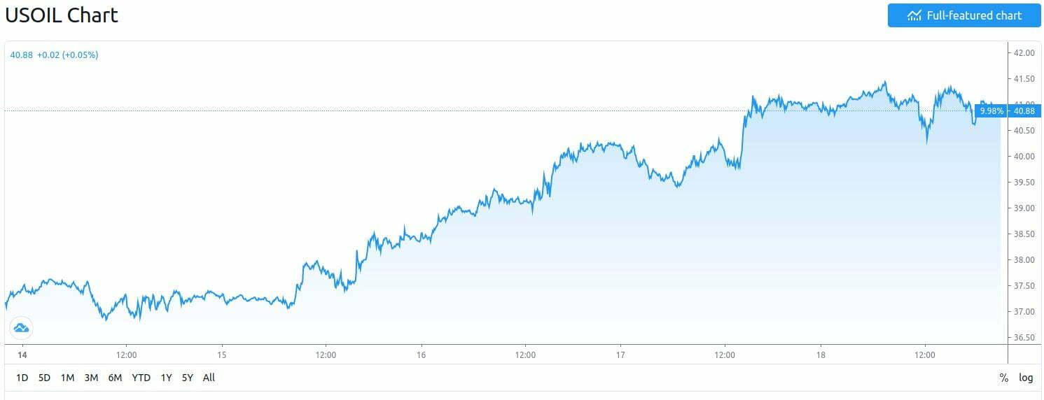 rozchwiane rynki ropa w górę