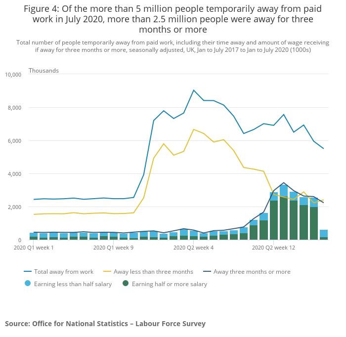 Wielka Brytania bezrobocie czas poza pracą