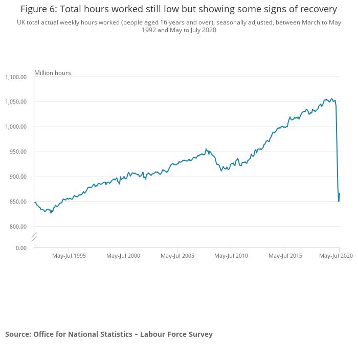 Wielka Brytania bezrobocie liczba przepracowanych godzin