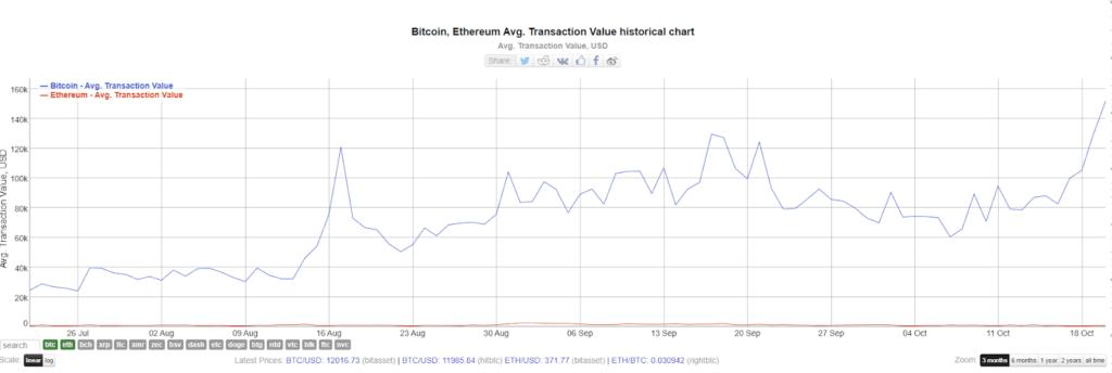 wartość transakcji bitcoin