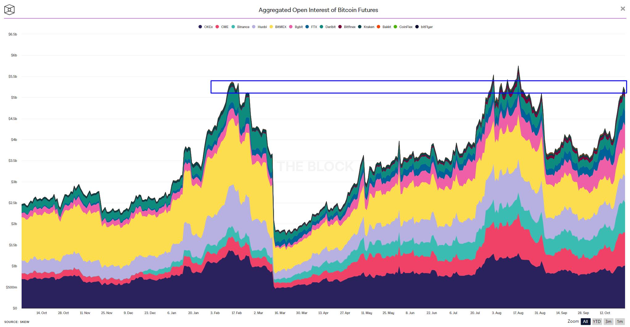 reżim rynkowy - wzrost OI