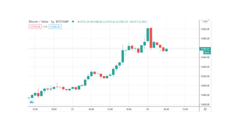 bitcoin 13 000
