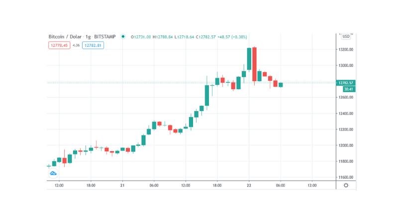 bitcoin apie ateities sandorius
