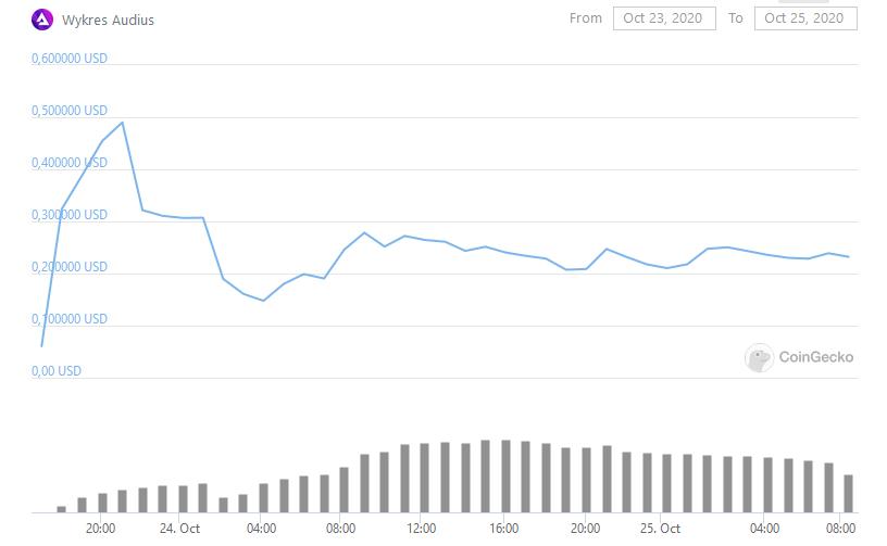 wykres AUDIO/ USD od CoinGecko