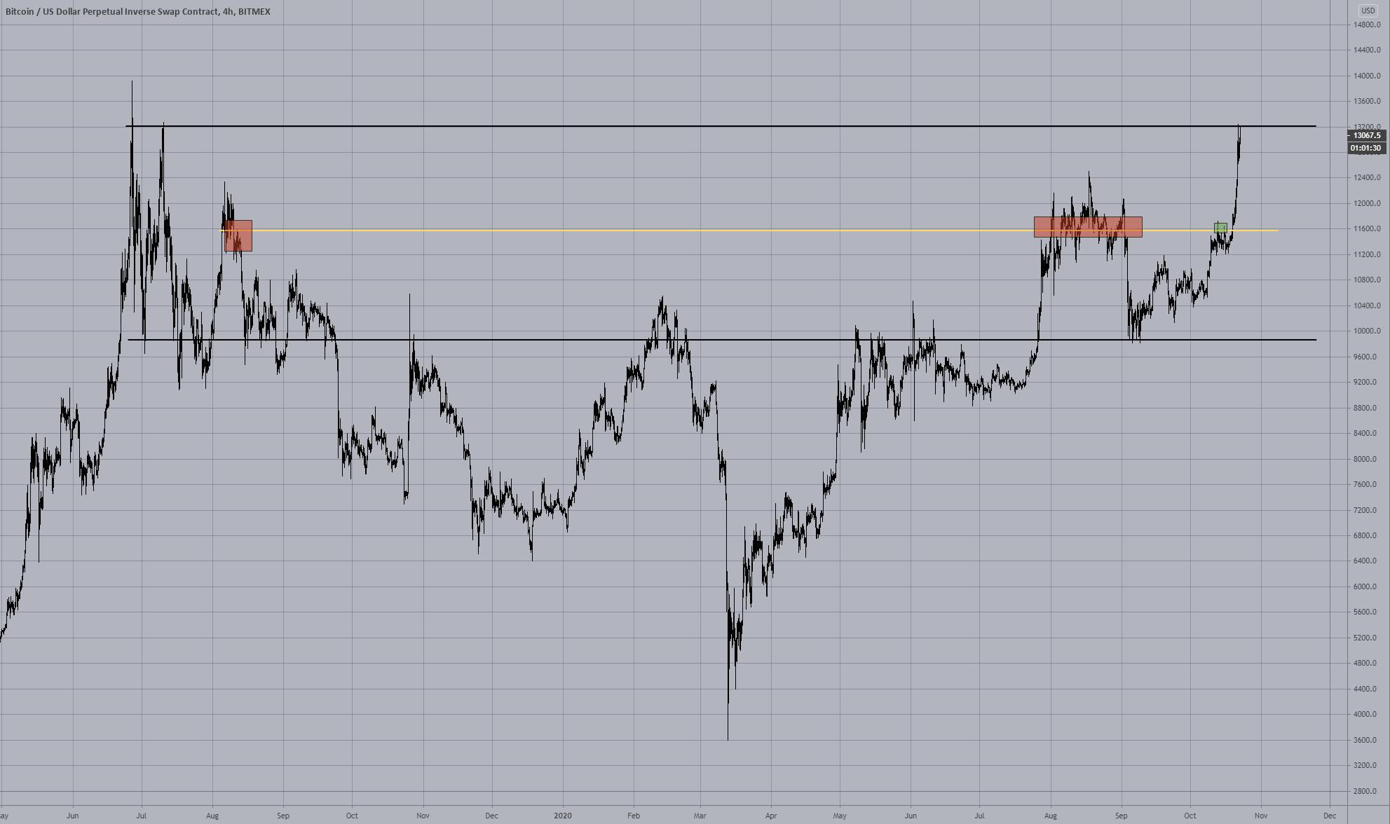 bitcoin i horyzontalny opór