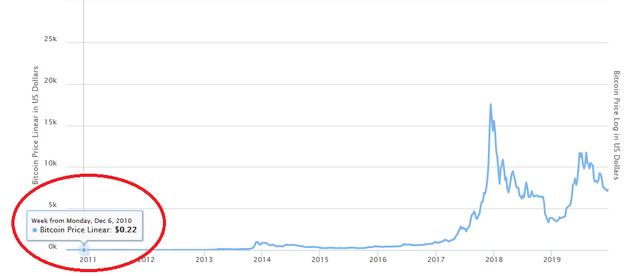 cena bitcoina w 2010 roku