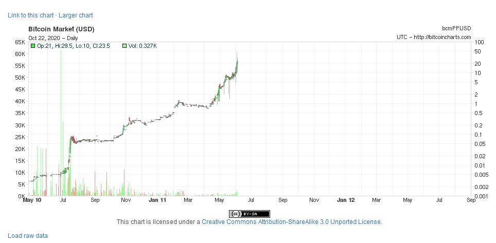 cena bitcoina wykres pierwsza giełda BTC market
