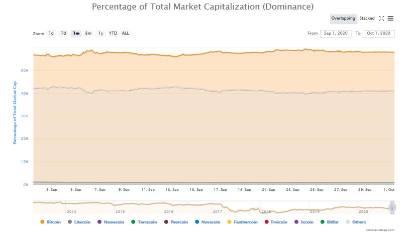 dominacja rynkowa ranking kryptowalut