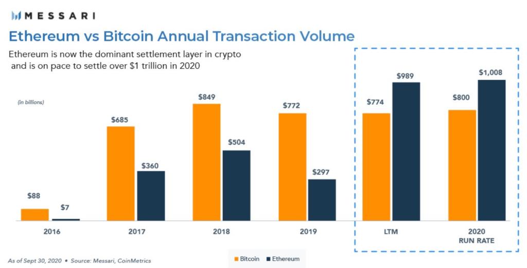 ethereum wartość transakcji