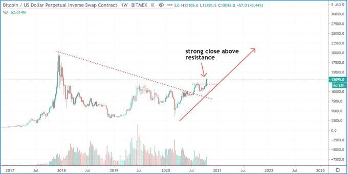 największy bull run w historii bitcoina, nowy wykres BTC USD