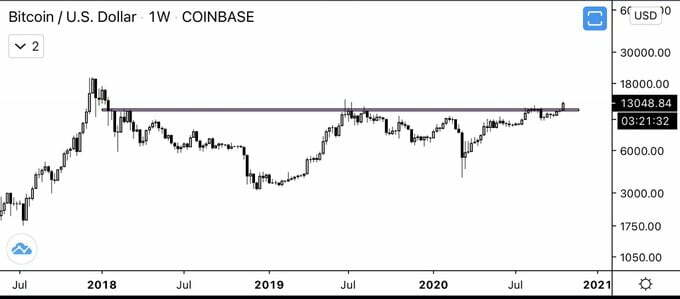 tygodniowa świeca bitcoin