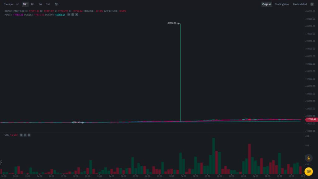 82 000 USD za jednego bitcoina
