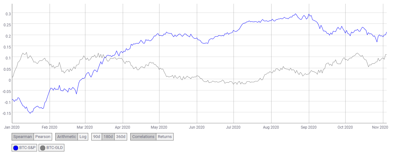 Bitcoin korelacja