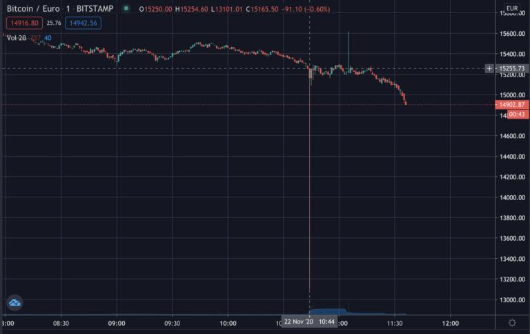 bitcoin spadł