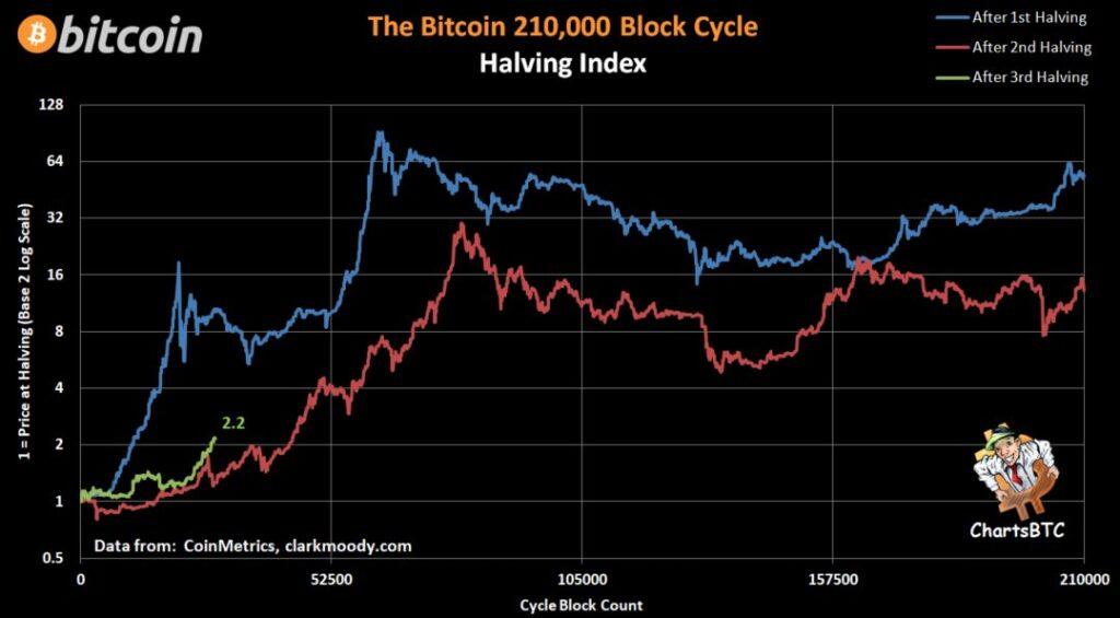 halvingowe świece bitcoina