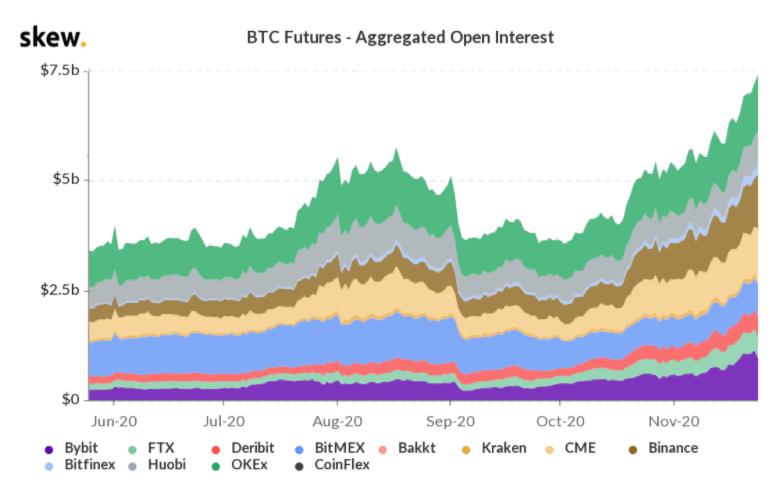 btc za 20 000 USD futures open interest