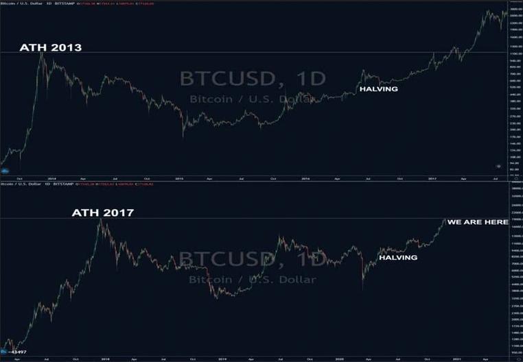 bullrun bitcoina