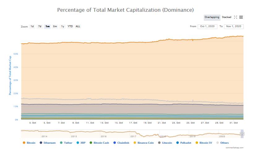 dominacja bitcoina ranking kryptowalut październik 2020