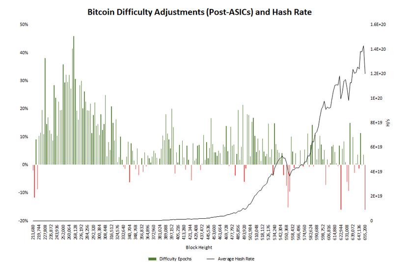 Trudność wydobycia bitcoina