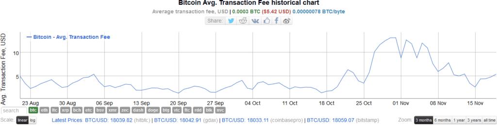 bitcoin taxa de tranzacție
