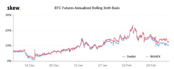 premia na bitcoinowych kontraktach futures