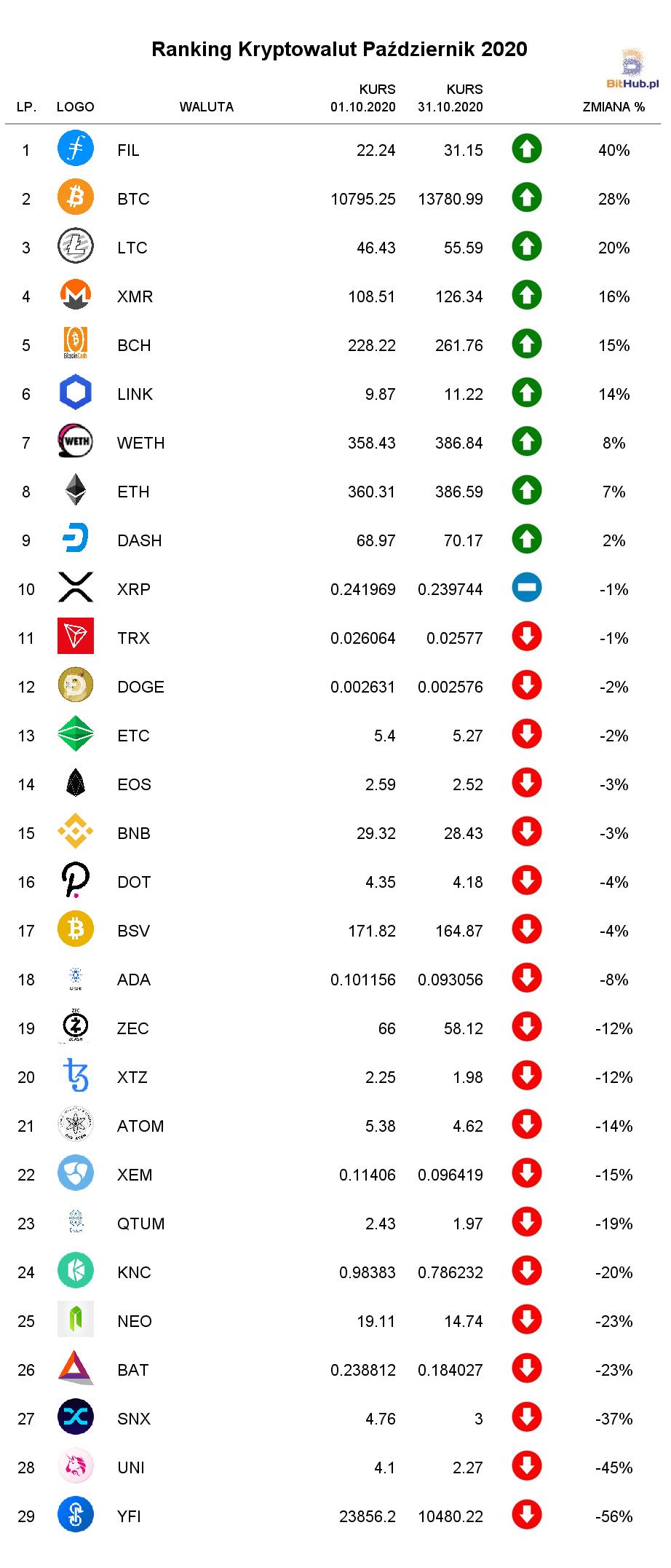 ranking kryptowalut październik 2020