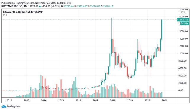 wykres ceny bitcoin