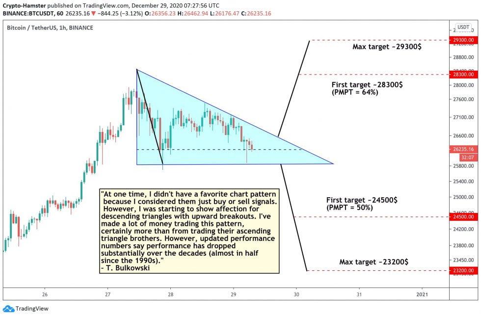 bitcoin analiza