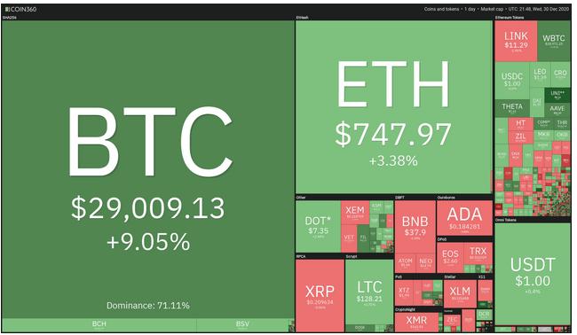 bitcoin 29 000 coin 360