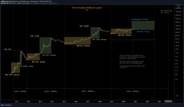ewolucja cykli bitcoina 3