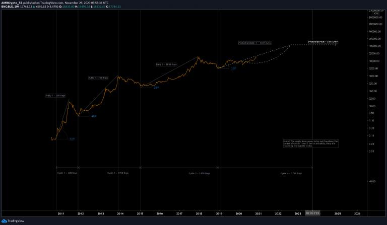 Ewolucja cykli bitcoina
