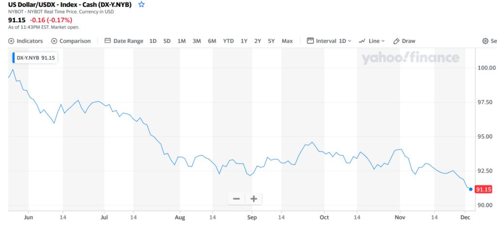 indeks dolara amerykańskiego