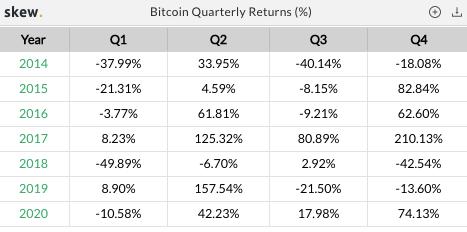 kwartalne zwroty z bitcoina