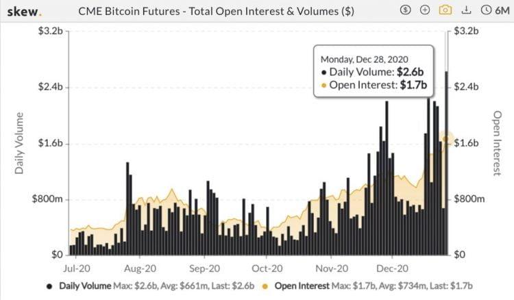 byki bitcoin liczba otwartych pozycji bitcoin futures na CME