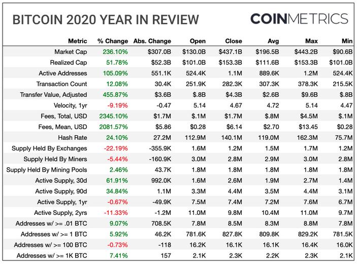 adresy bitcoin i inne wskaźniki za 2020 rok