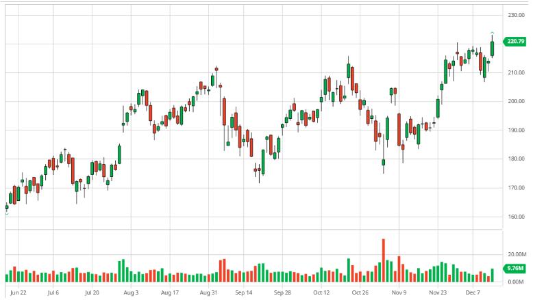 wycena akcji PayPal Holdings (PYPL) za ostatnie 3 m-ce;