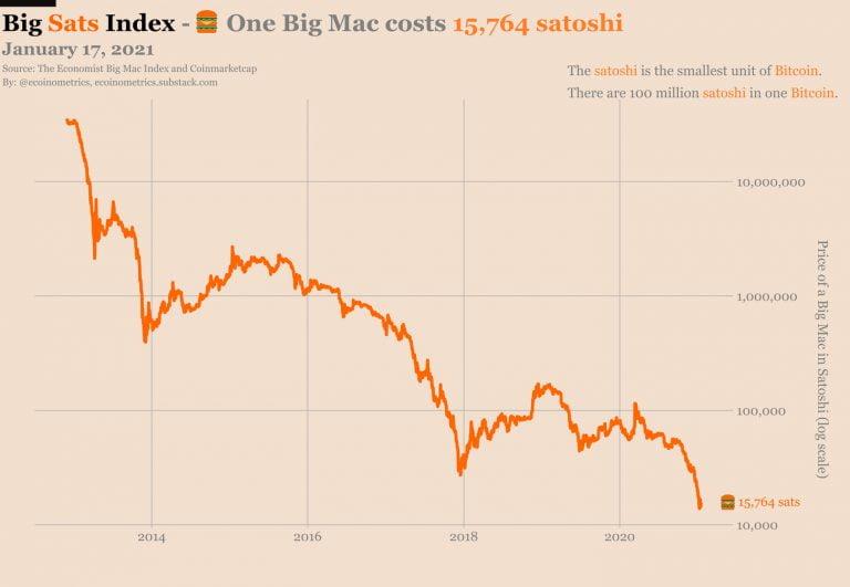 bitcoin big mac