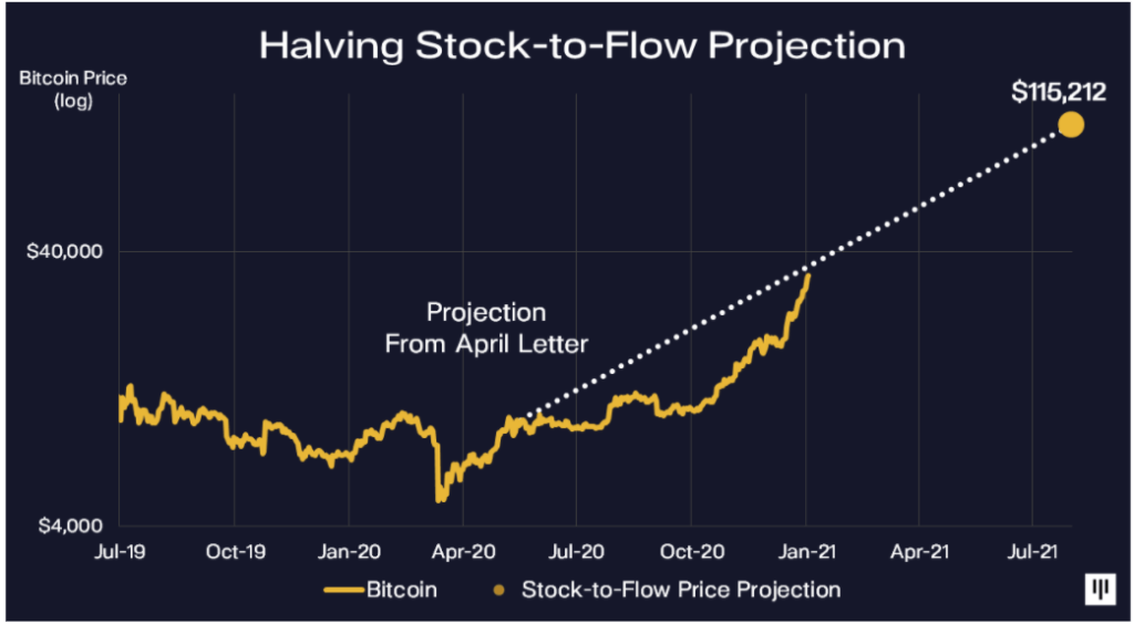 bitcoin halving stock to flow