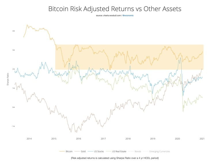 bitcoin woo