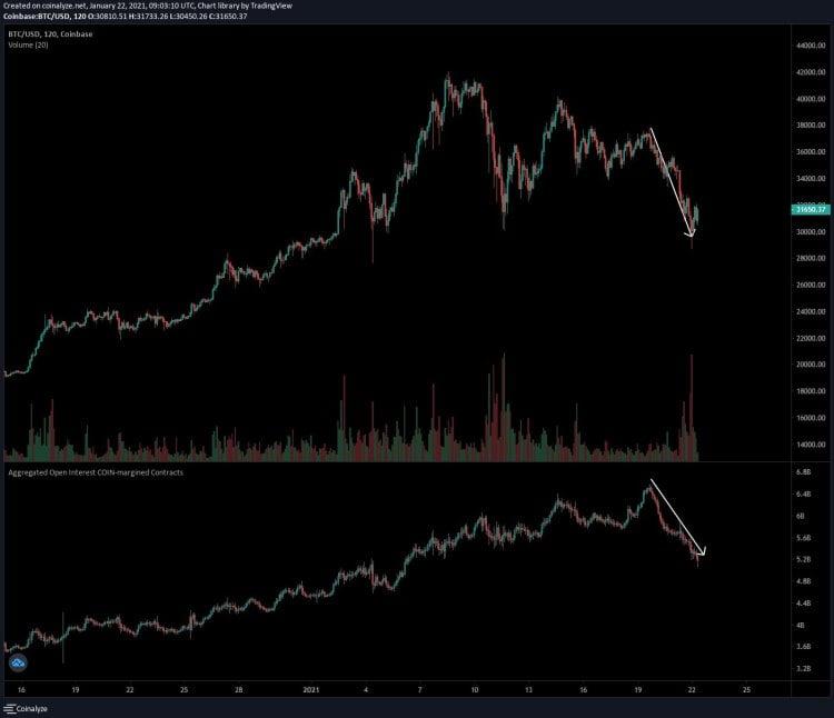 dołek na bitcoinie