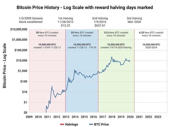 cykle rynkowe bitcoina