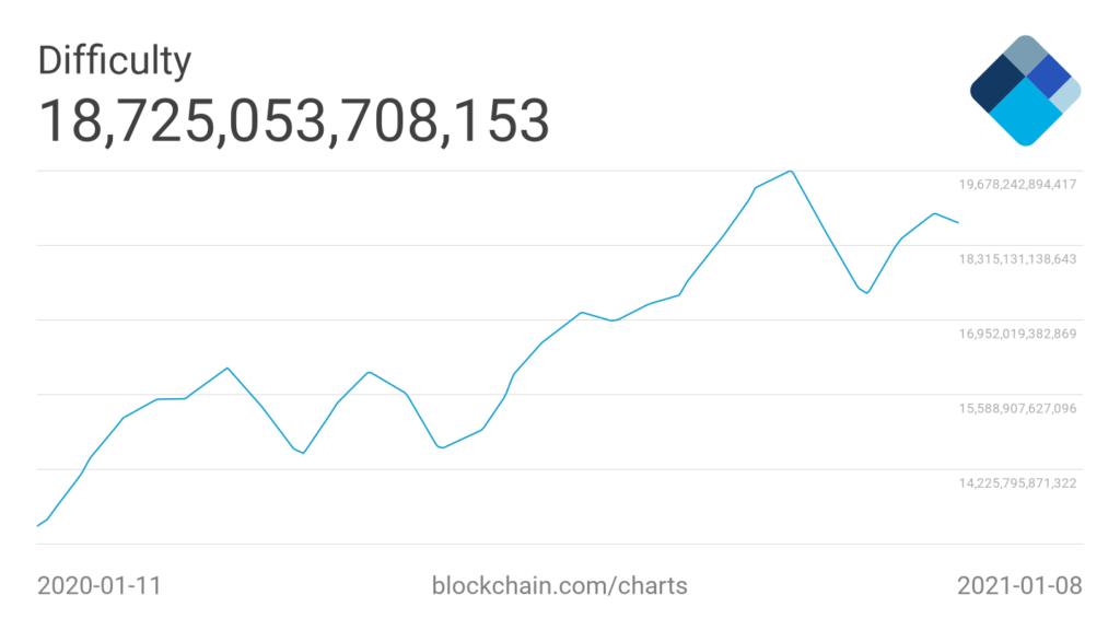 górnicy Bitcoin