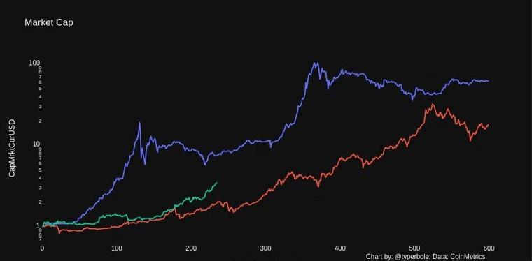 kapitalizacja w okresach halvingów bitcoina